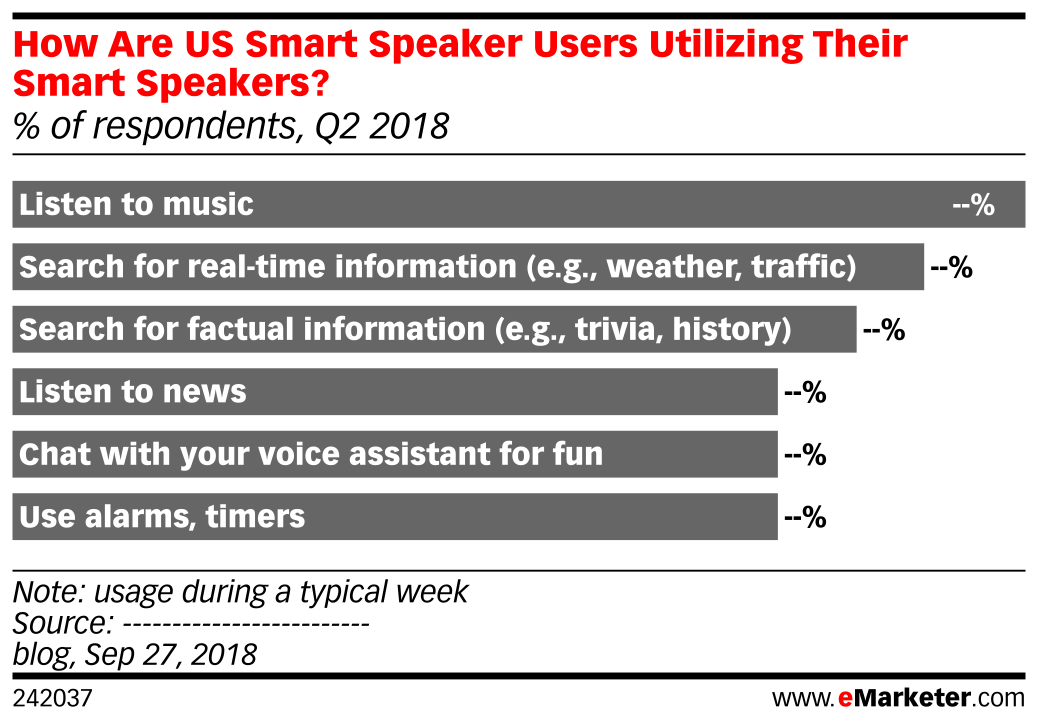 How Are US Smart Speaker Users Utilizing Their Smart Speakers? (% of respondents, Q2 2018)