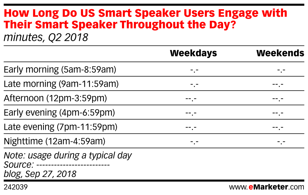 How Long Do US Smart Speaker Users Engage with Their Smart Speaker Throughout the Day? (minutes, Q2 2018)