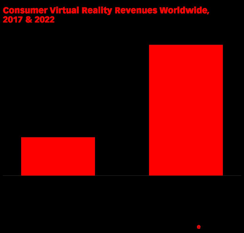 Consumer Virtual Reality Revenues Worldwide, 2017 & 2022 (billions)