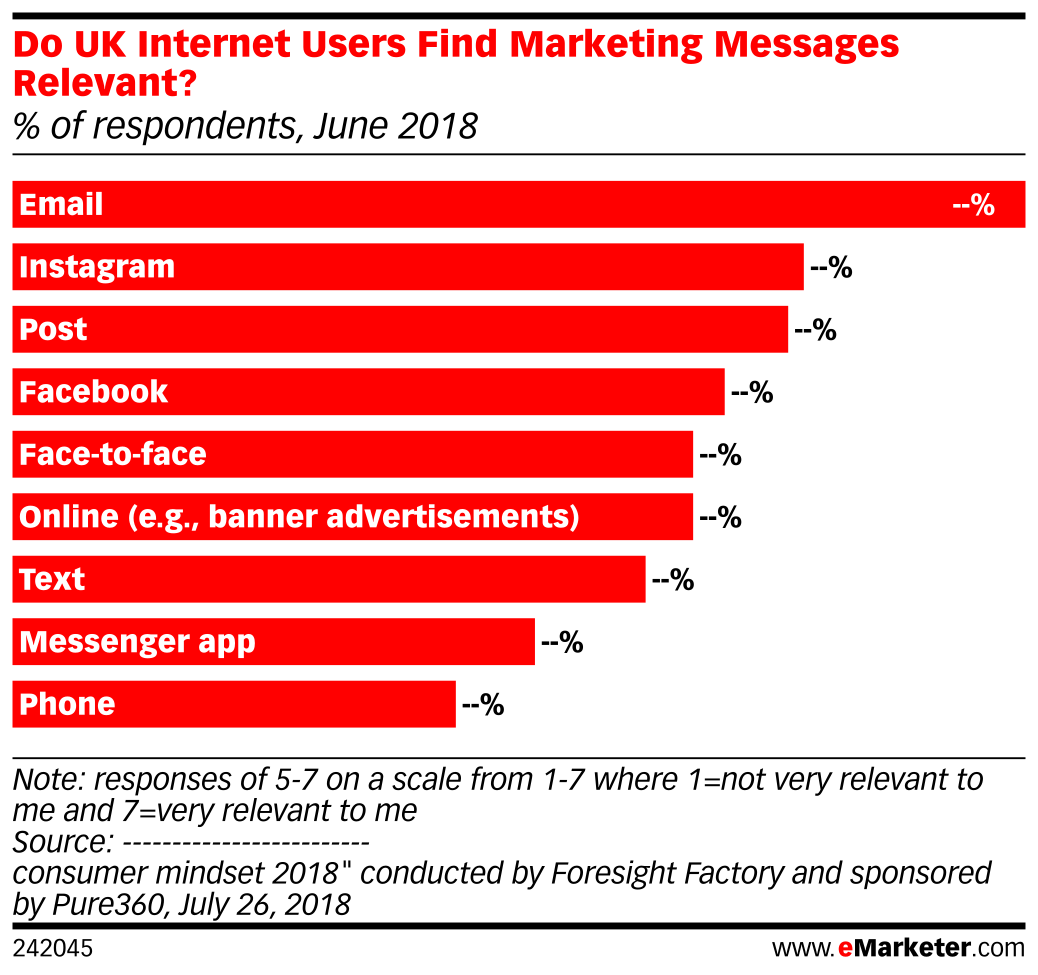 Do UK Internet Users Find Marketing Messages Relevant? (% of respondents, June 2018)