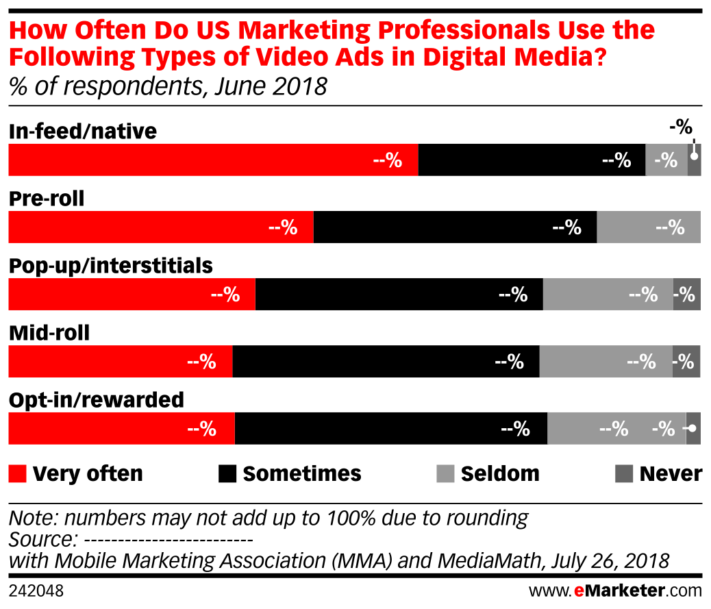 How Often Do US Marketing Professionals Use the Following Types of Video Ads in Digital Media? (% of respondents, June 2018)