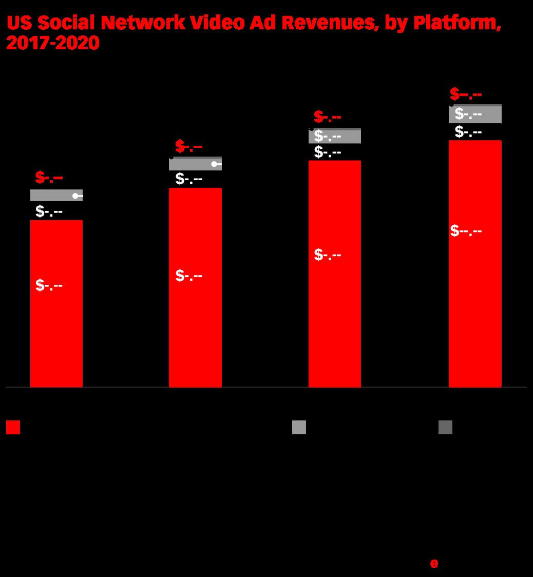 US Social Network Video Ad Revenues, by Platform, 2017-2020 (billions)