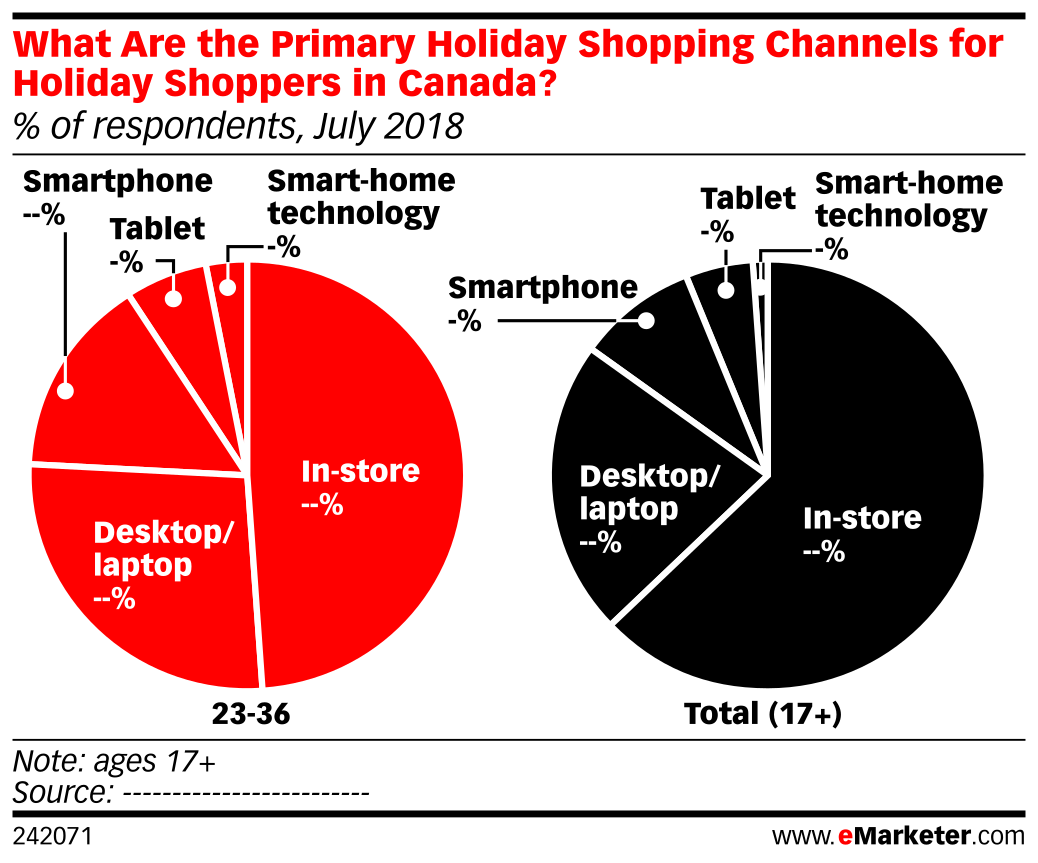 What Are the Primary Holiday Shopping Channels for Holiday Shoppers in Canada? (% of respondents, July 2018)