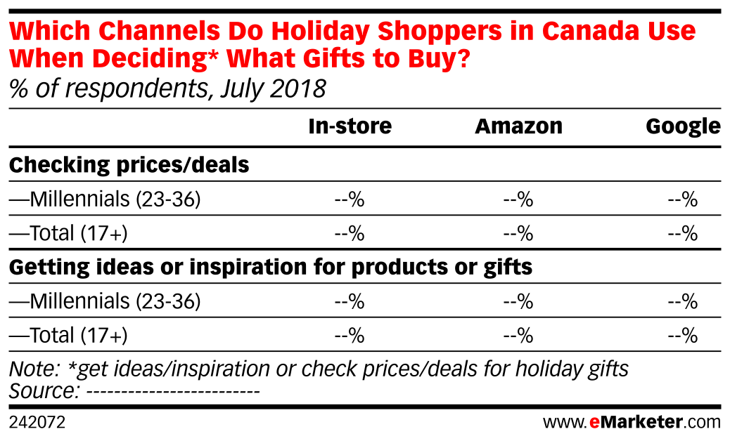 Which Channels Do Holiday Shoppers in Canada Use When Deciding* What Gifts to Buy? (% of respondents, July 2018)