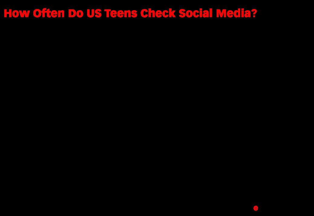 How Often Do US Teens Check Social Media? (% of teen internet users, 2012 & 2018)