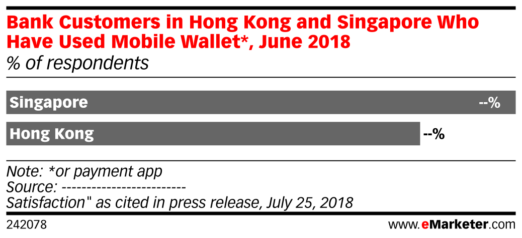 Bank Customers in Hong Kong and Singapore Who Have Used Mobile Wallet*, June 2018 (% of respondents)