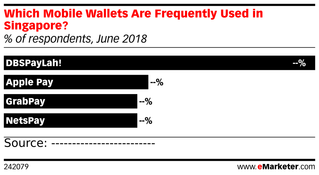 Which Mobile Wallets Are Frequently Used in Singapore? (% of respondents, June 2018)