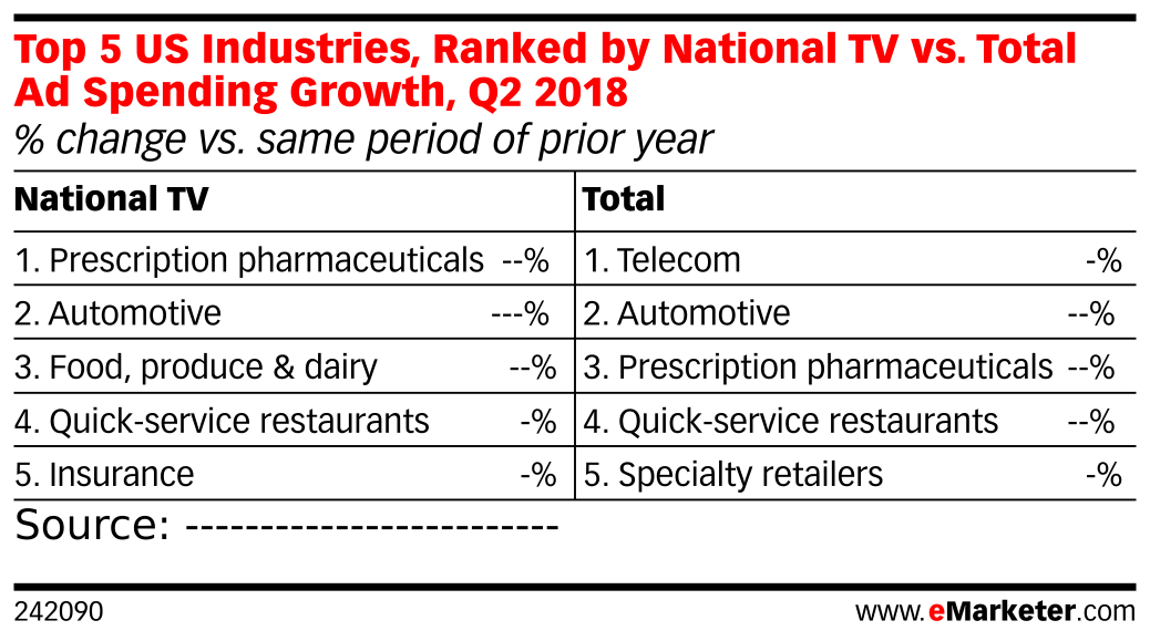 Top 5 US Industries, Ranked by National TV vs. Total Ad Spending Growth, Q2 2018 (% change vs. same period of prior year)