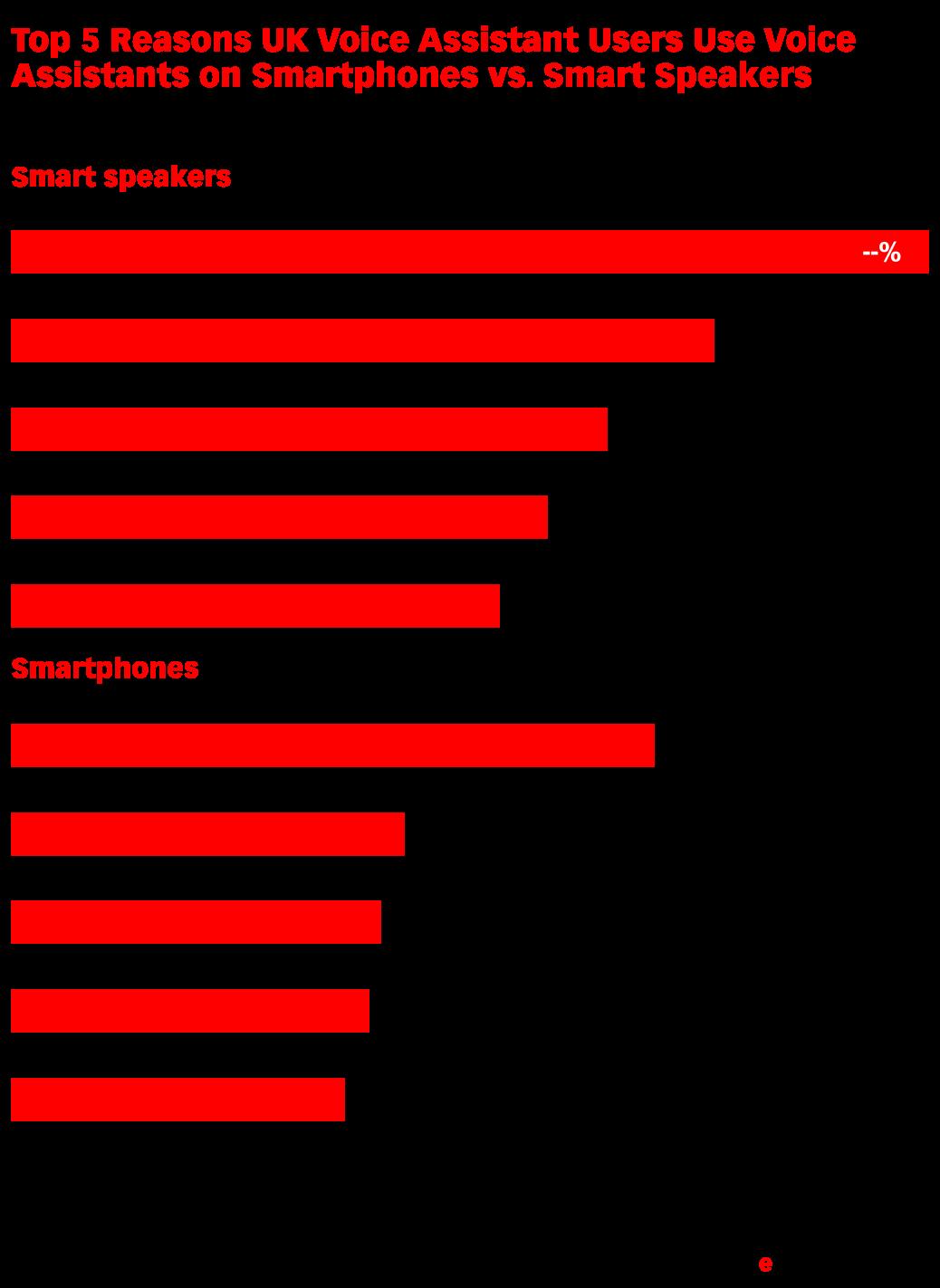 Top 5 Reasons UK Voice Assistant Users Use Voice Assistants on Smartphones vs. Smart Speakers (% of respondents, June 2018)