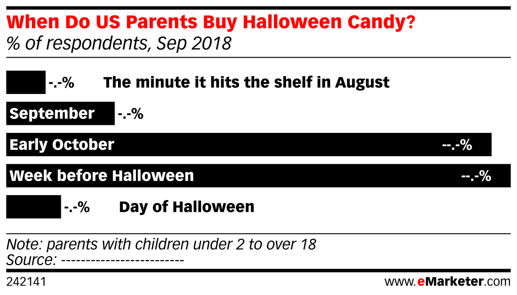When Do US Parents Buy Halloween Candy? (% of respondents, Sep 2018)
