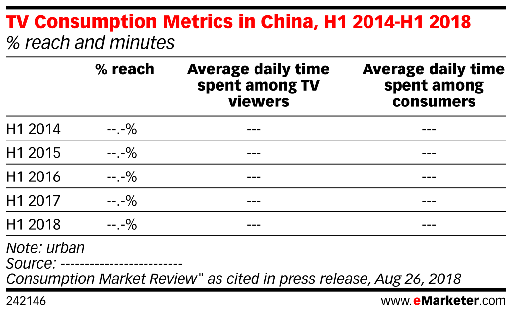 TV Consumption Metrics in China, H1 2014-H1 2018 (% reach and minutes)