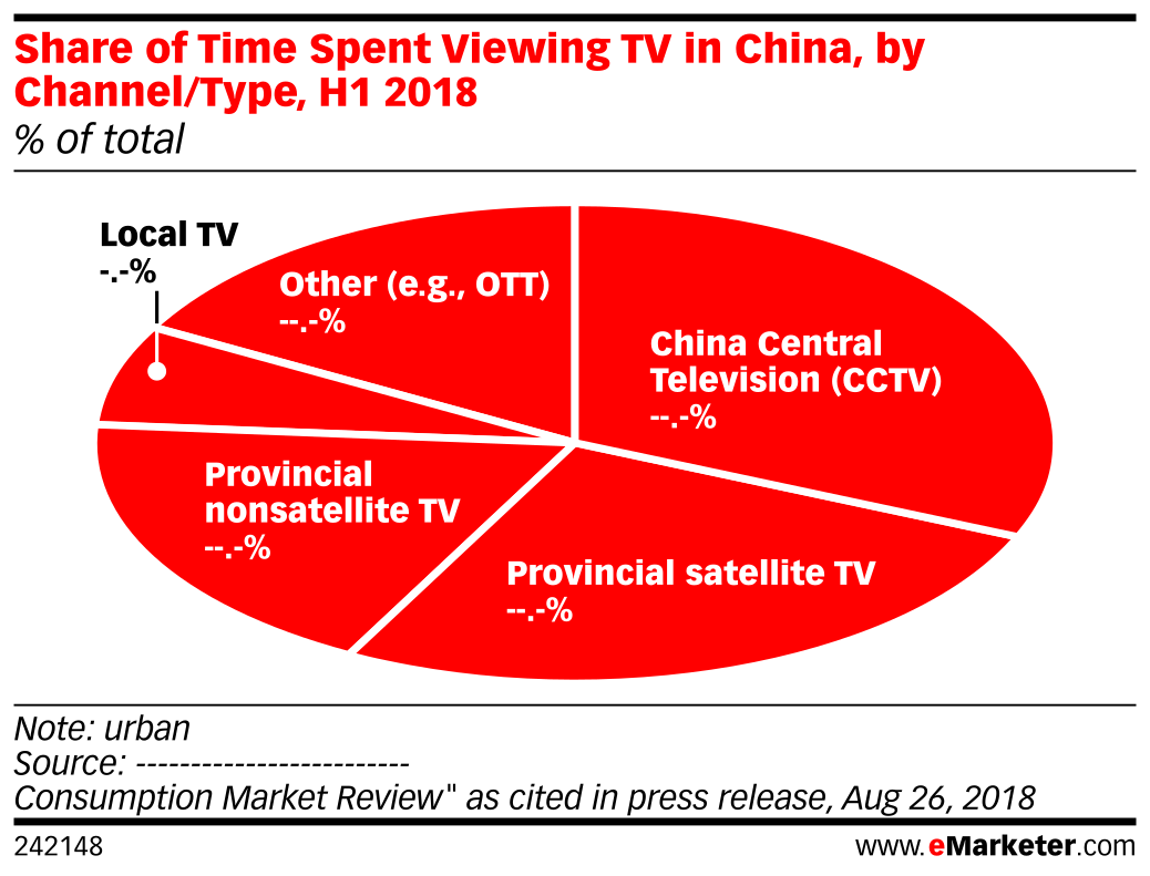 Share of Time Spent Viewing TV in China, by Channel/Type, H1 2018 (% of total)