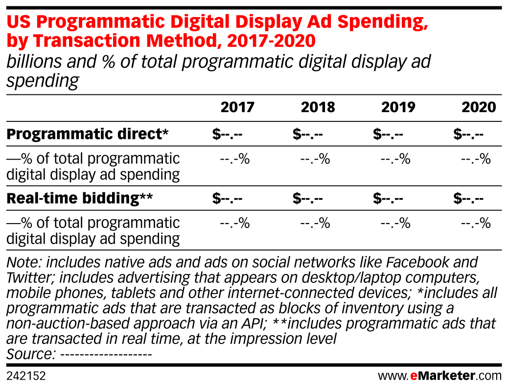 US Programmatic Digital Display Ad Spending, by Transaction Method, 2017-2020 (billions and % of total programmatic digital display ad spending)
