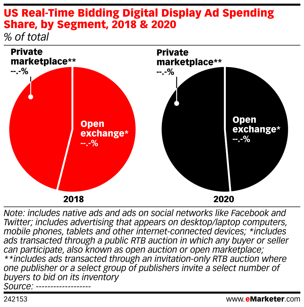US Real-Time Bidding Digital Display Ad Spending Share, by Segment, 2018 & 2020 (% of total)