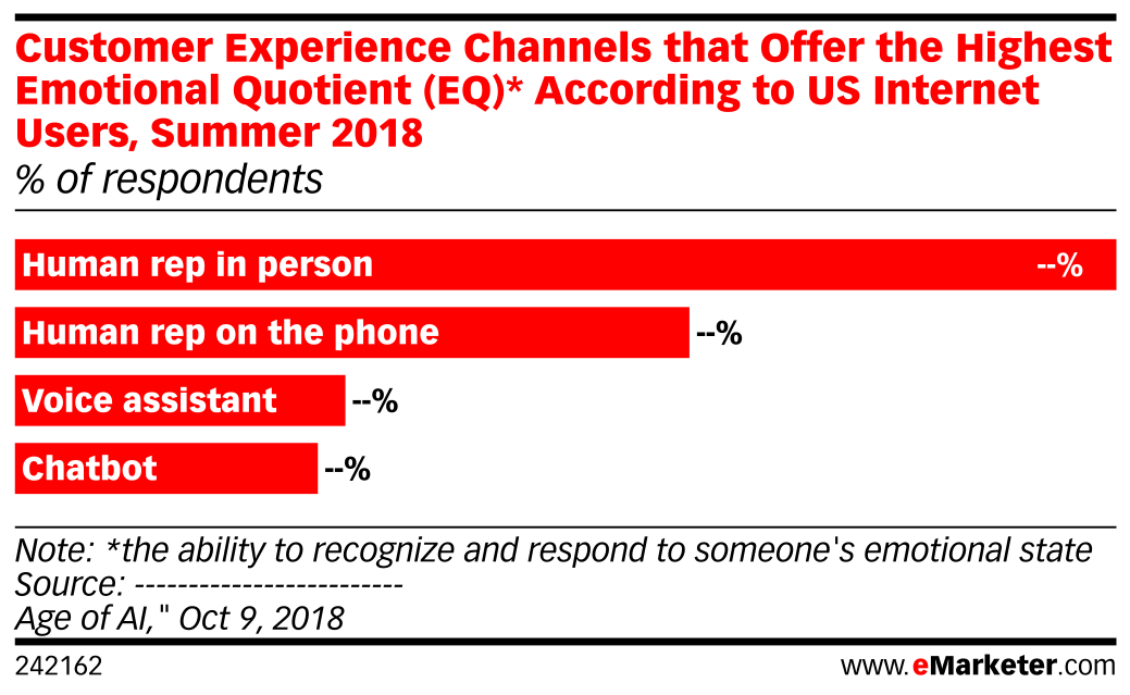 Customer Experience Channels that Offer the Highest Emotional Quotient (EQ)* According to US Internet Users, Summer 2018 (% of respondents)