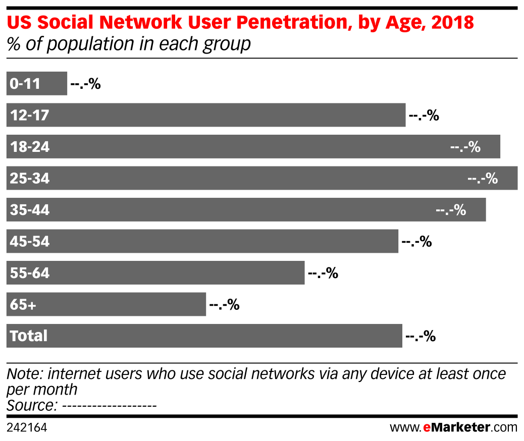 US Social Network User Penetration, by Age, 2018 (% of population in each group)