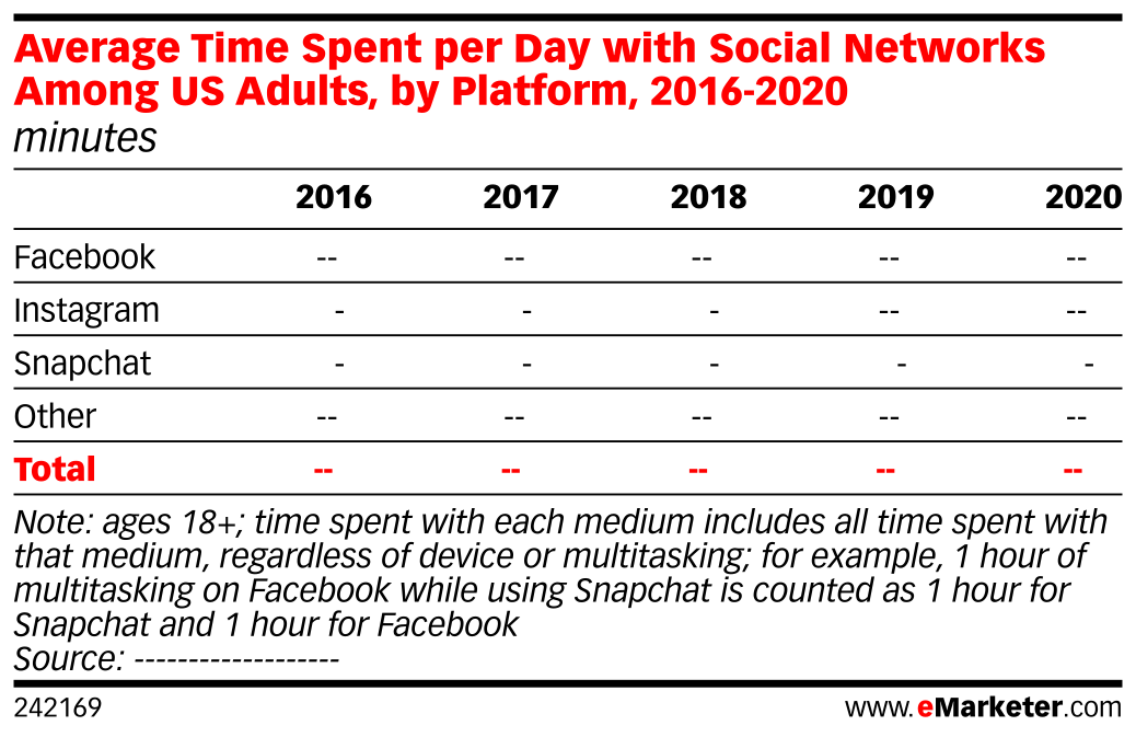 Average Time Spent per Day with Social Networks Among US Adults, by Platform, 2016-2020 (minutes)