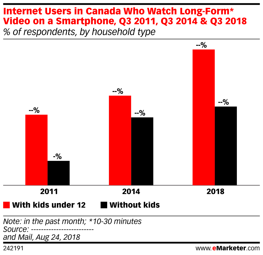 Internet Users in Canada Who Watch Long-Form* Video on a Smartphone, Q3 2011, Q3 2014 & Q3 2018 (% of respondents, by household type)