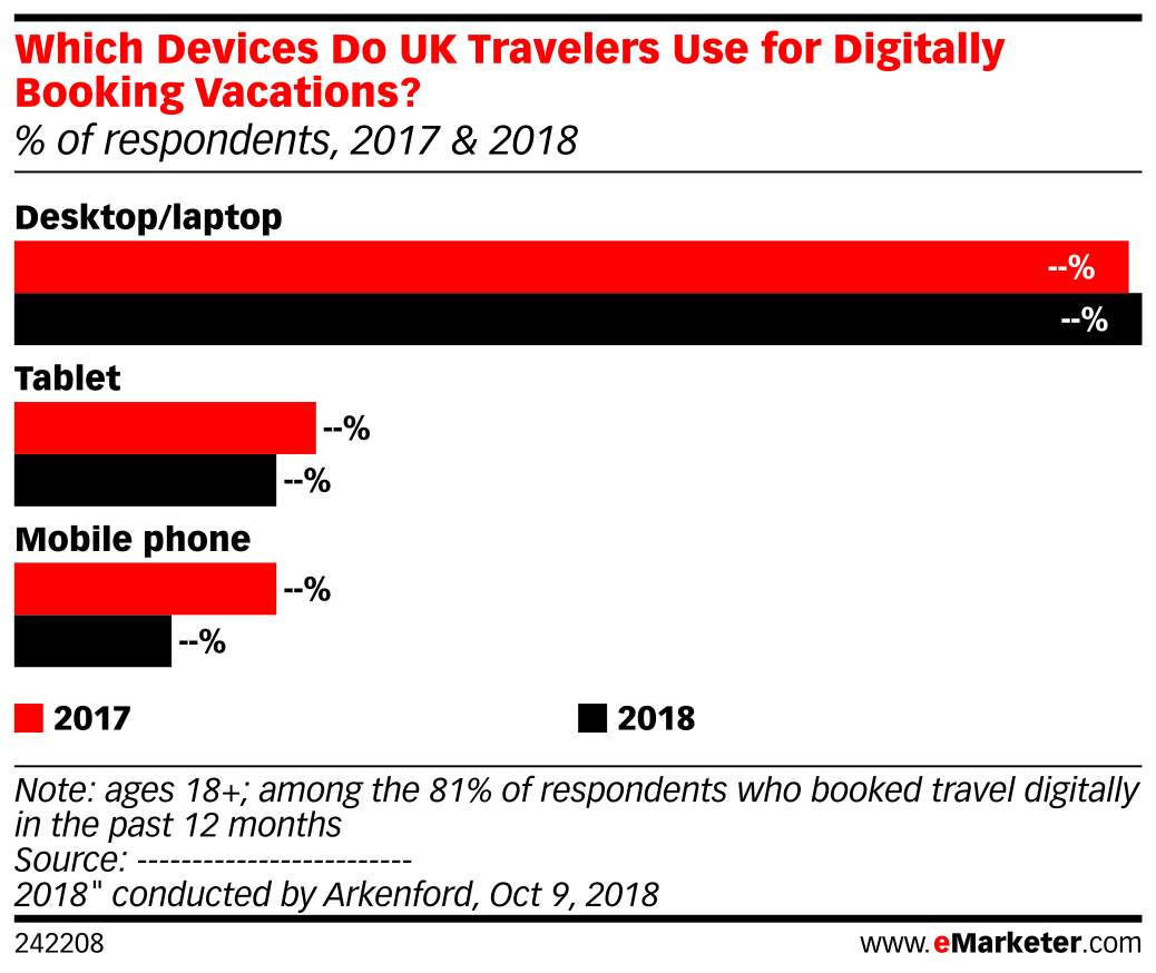 Which Devices Do UK Travelers Use for Digitally Booking Vacations? (% of respondents, 2017 & 2018)