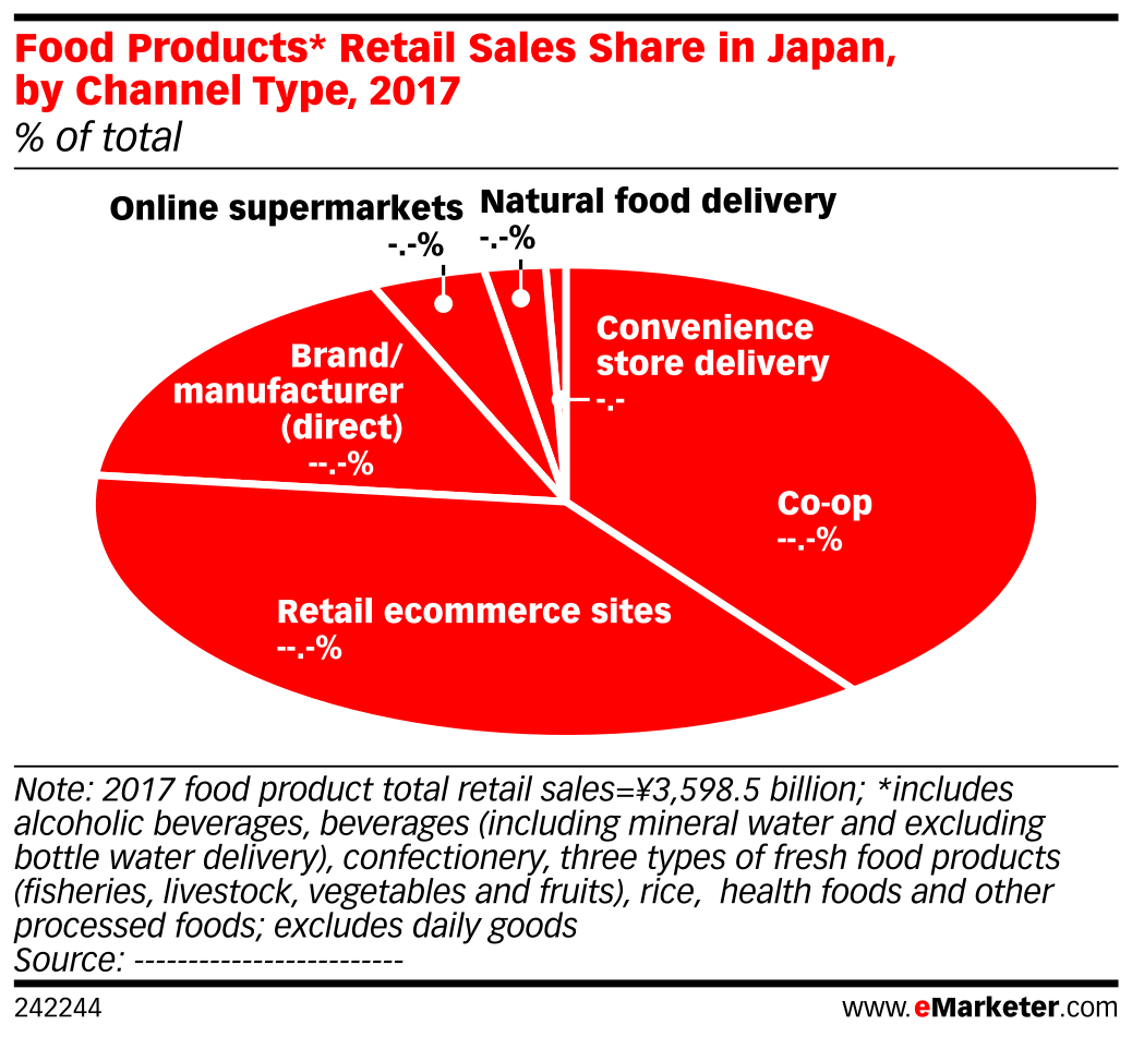 Food Products* Retail Sales Share in Japan, by Channel Type, 2017 (% of total)