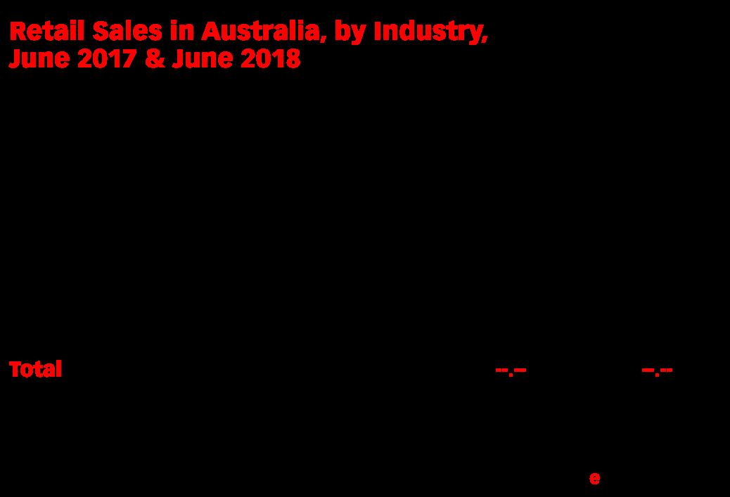 Retail Sales in Australia, by Industry, June 2017 & June 2018 (billions of Australian dollars)