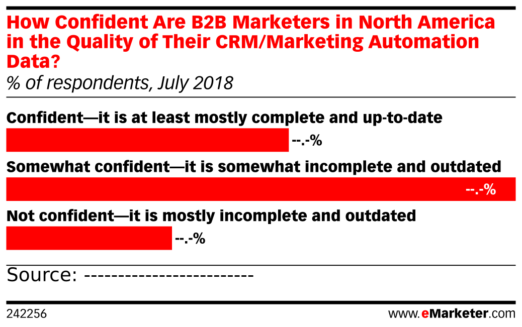 How Confident Are B2B Marketers in North America in the Quality of Their CRM/Marketing Automation Data? (% of respondents, July 2018)