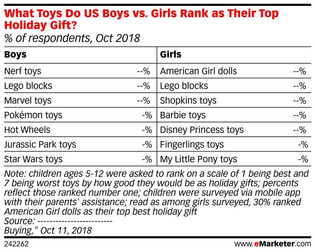 What Toys Do US Boys vs. Girls Rank as Their Top Holiday Gift? (% of respondents, Oct 2018)