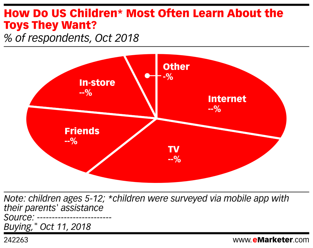 How Do US Children* Most Often Learn About the Toys They Want? (% of respondents, Oct 2018)