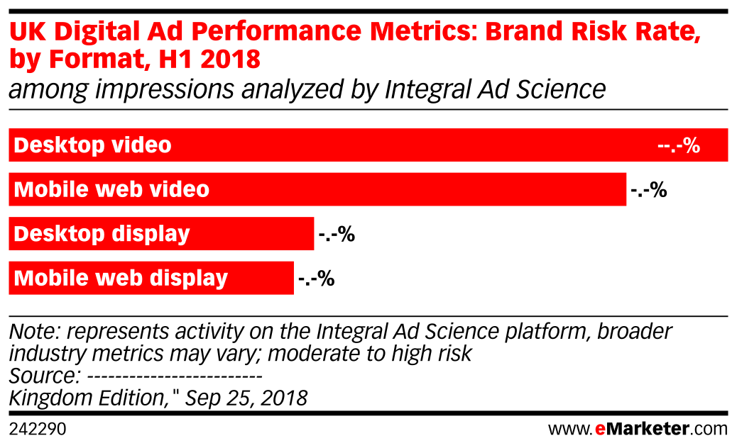 UK Digital Ad Performance Metrics: Brand Risk Rate, by Format, H1 2018 (among impressions analyzed by Integral Ad Science)