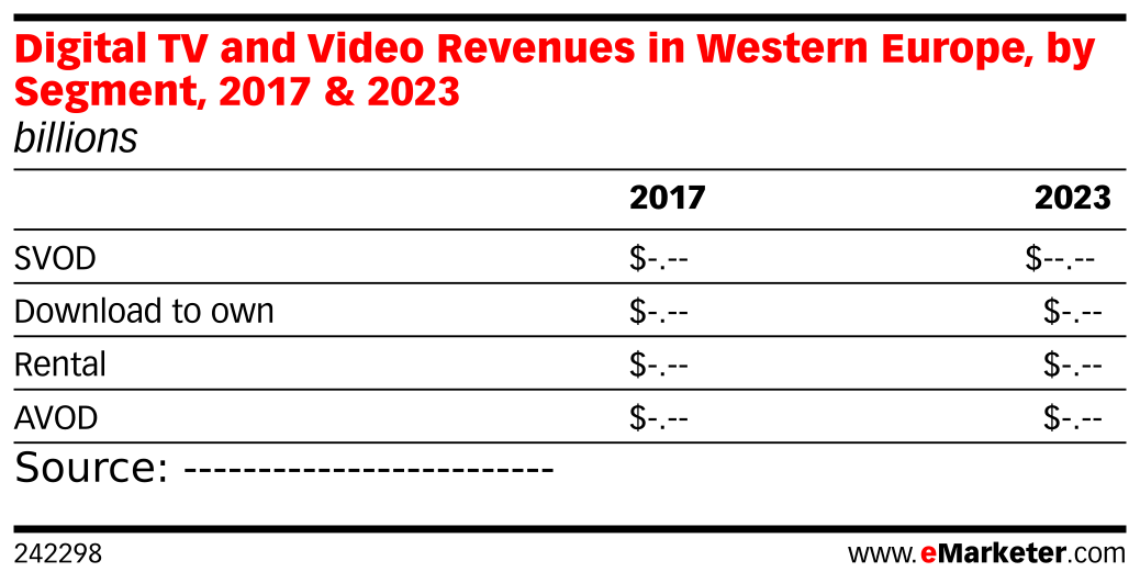 Digital TV and Video Revenues in Western Europe, by Segment, 2017 & 2023 (billions)