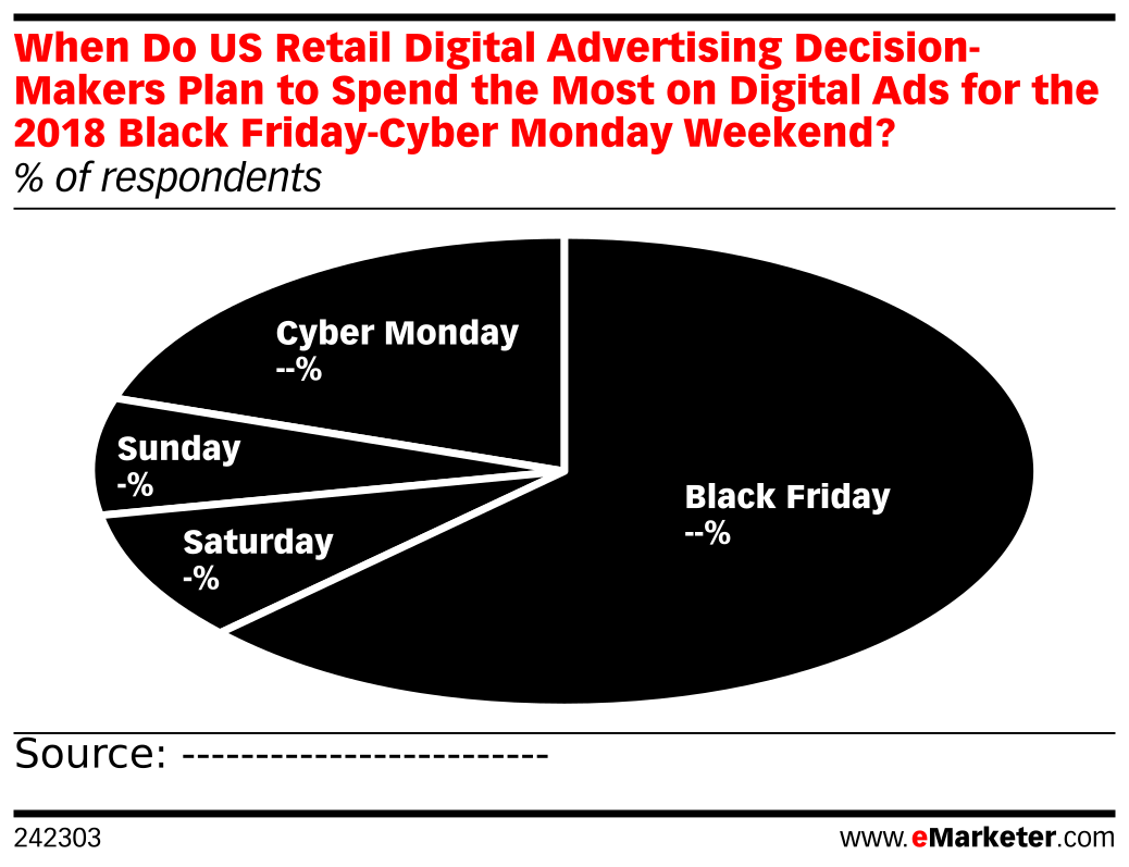 When Do US Retail Digital Advertising Decision-Makers Plan to Spend the Most on Digital Ads for the 2018 Black Friday-Cyber Monday Weekend? (% of respondents)