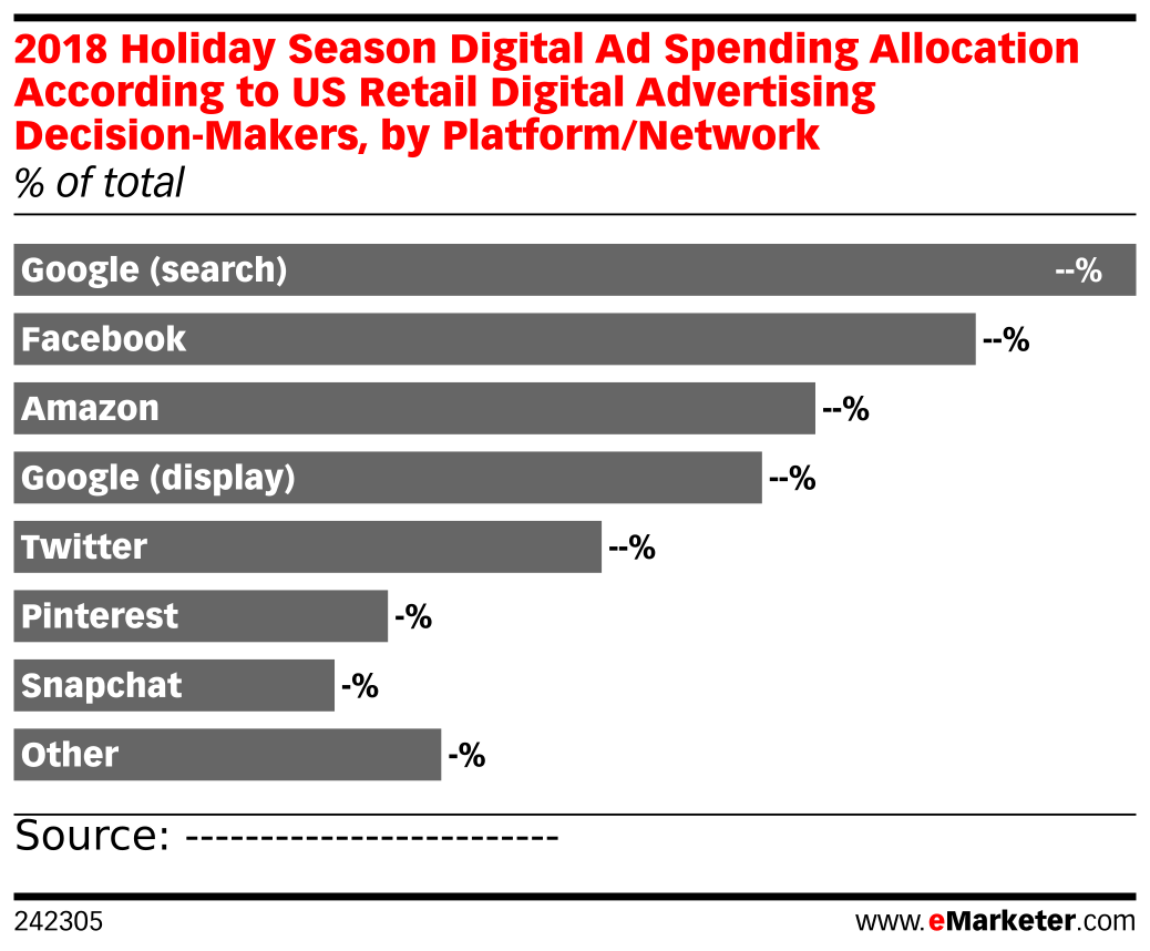 2018 Holiday Season Digital Ad Spending Allocation According to US Retail Digital Advertising Decision-Makers, by Platform/Network (% of total)