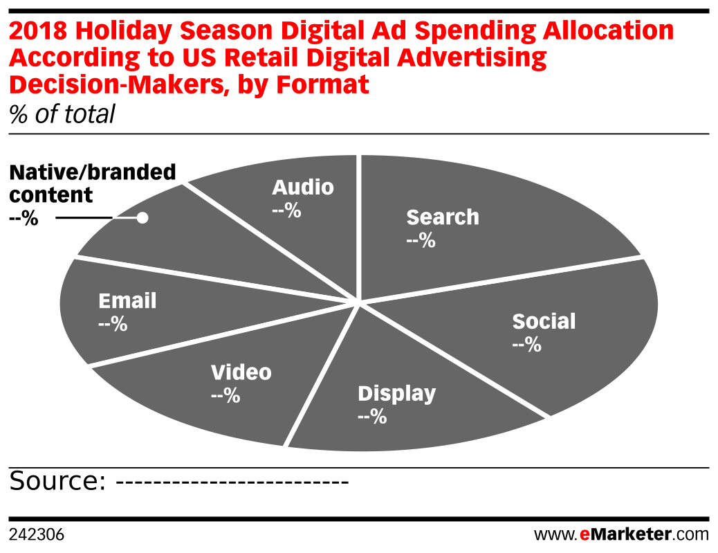 2018 Holiday Season Digital Ad Spending Allocation According to US Retail Digital Advertising Decision-Makers, by Format (% of total)