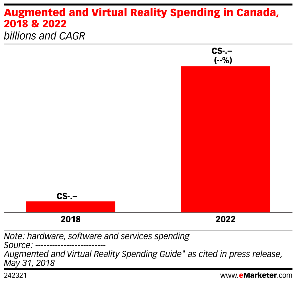 Augmented and Virtual Reality Spending in Canada, 2018 & 2022 (billions and CAGR)