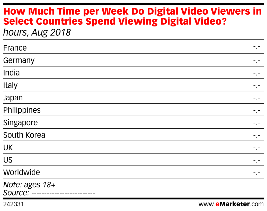 How Much Time per Week Do Digital Video Viewers in Select Countries Spend Viewing Digital Video? (hours, Aug 2018)