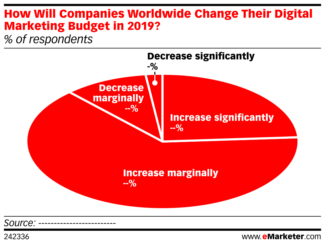 How Will Companies Worldwide Change Their Digital Marketing Budget in 2019? (% of respondents)