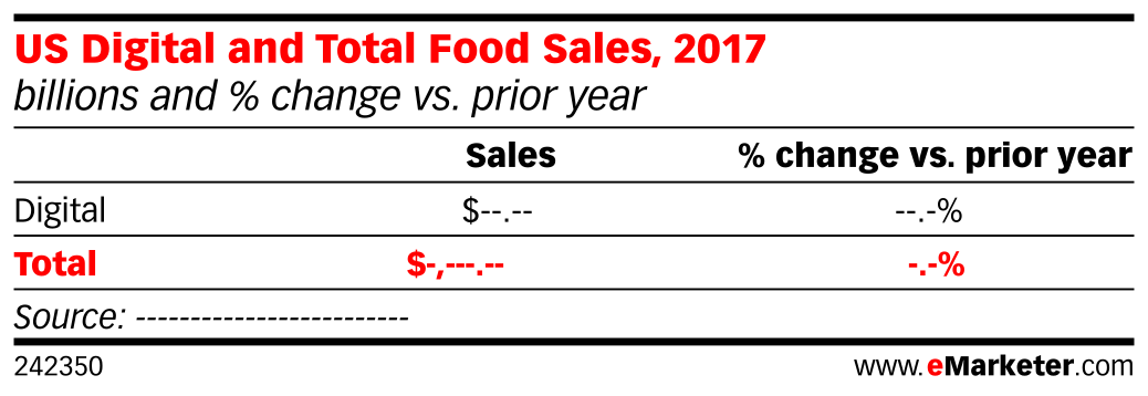 US Digital and Total Food Sales, 2017 (billions and % change vs. prior year)