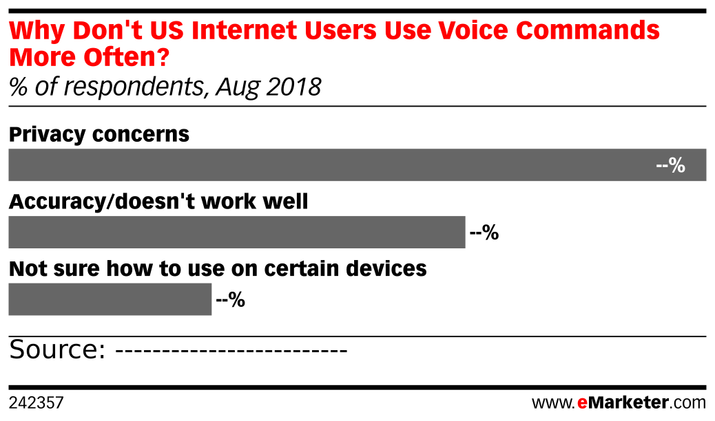 Why Don't US Internet Users Use Voice Commands More Often? (% of respondents, Aug 2018)