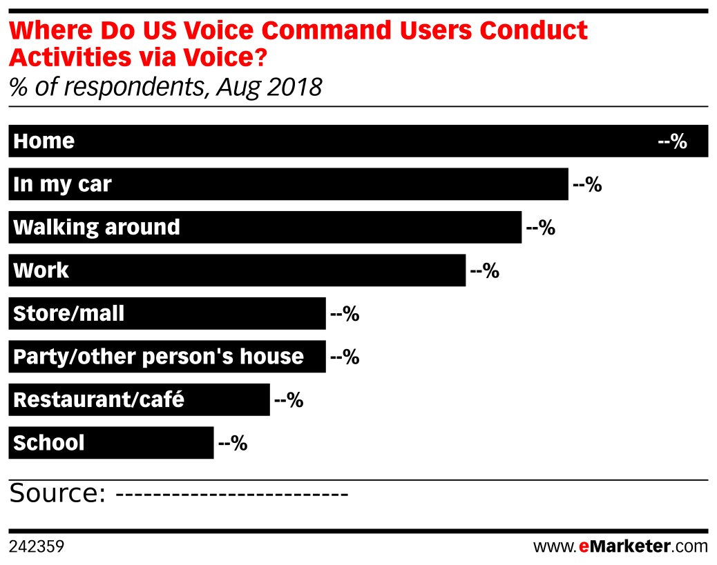 Where Do US Voice Command Users Conduct Activities via Voice? (% of respondents, Aug 2018)