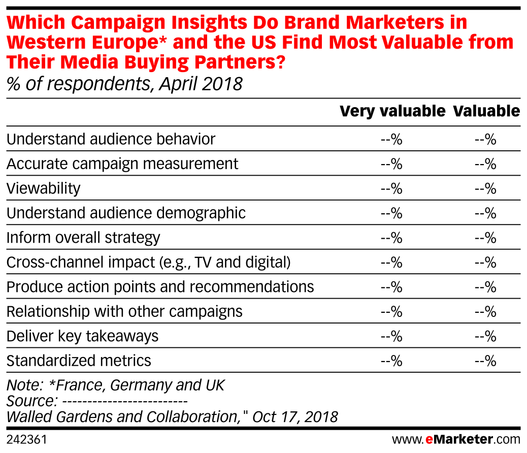 Which Campaign Insights Do Brand Marketers in Western Europe* and the US Find Most Valuable from Their Media Buying Partners? (% of respondents, April 2018)