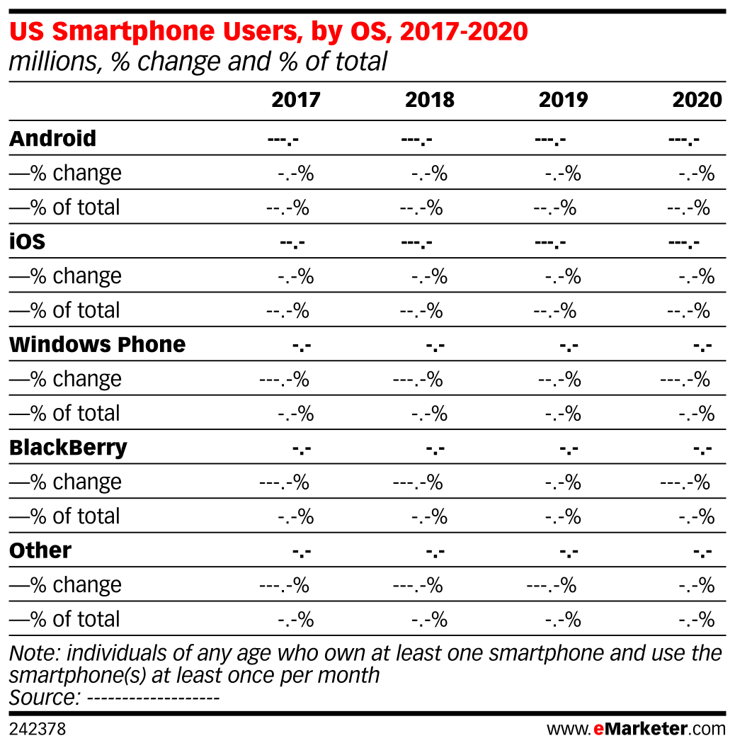 US Smartphone Users, by OS, 2017-2020 (millions, % change and % of total)