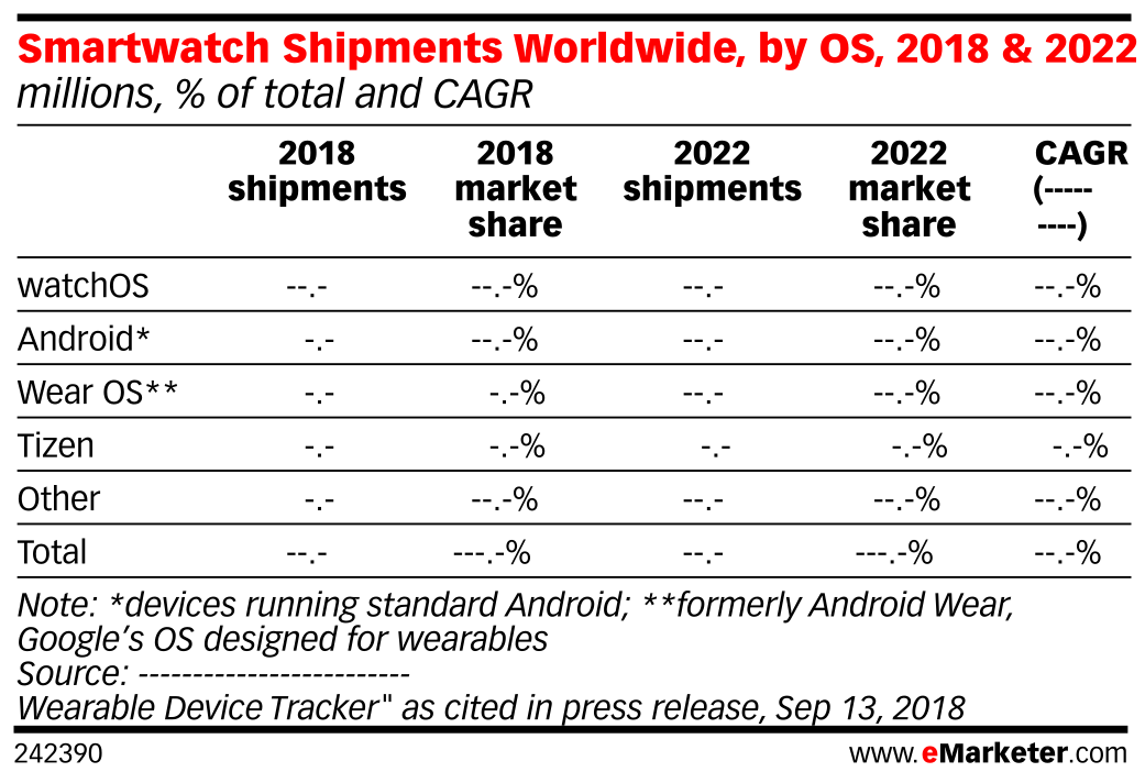 Smartwatch Shipments Worldwide, by OS, 2018 & 2022 (millions, % of total and CAGR)