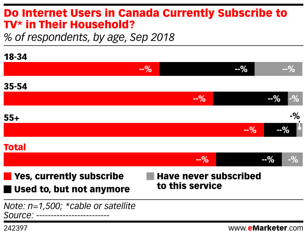Do Internet Users in Canada Currently Subscribe to TV* in Their Household? (% of respondents, by age, Sep 2018)
