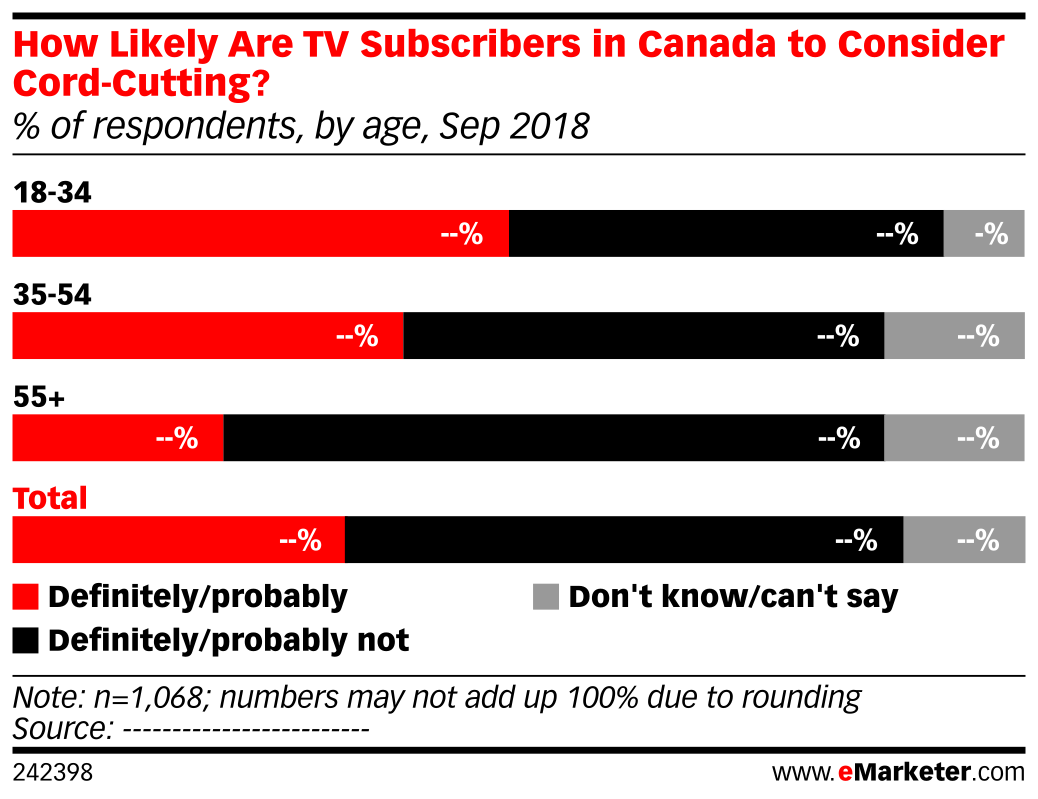 How Likely Are TV Subscribers in Canada to Consider Cord-Cutting? (% of respondents, by age, Sep 2018)