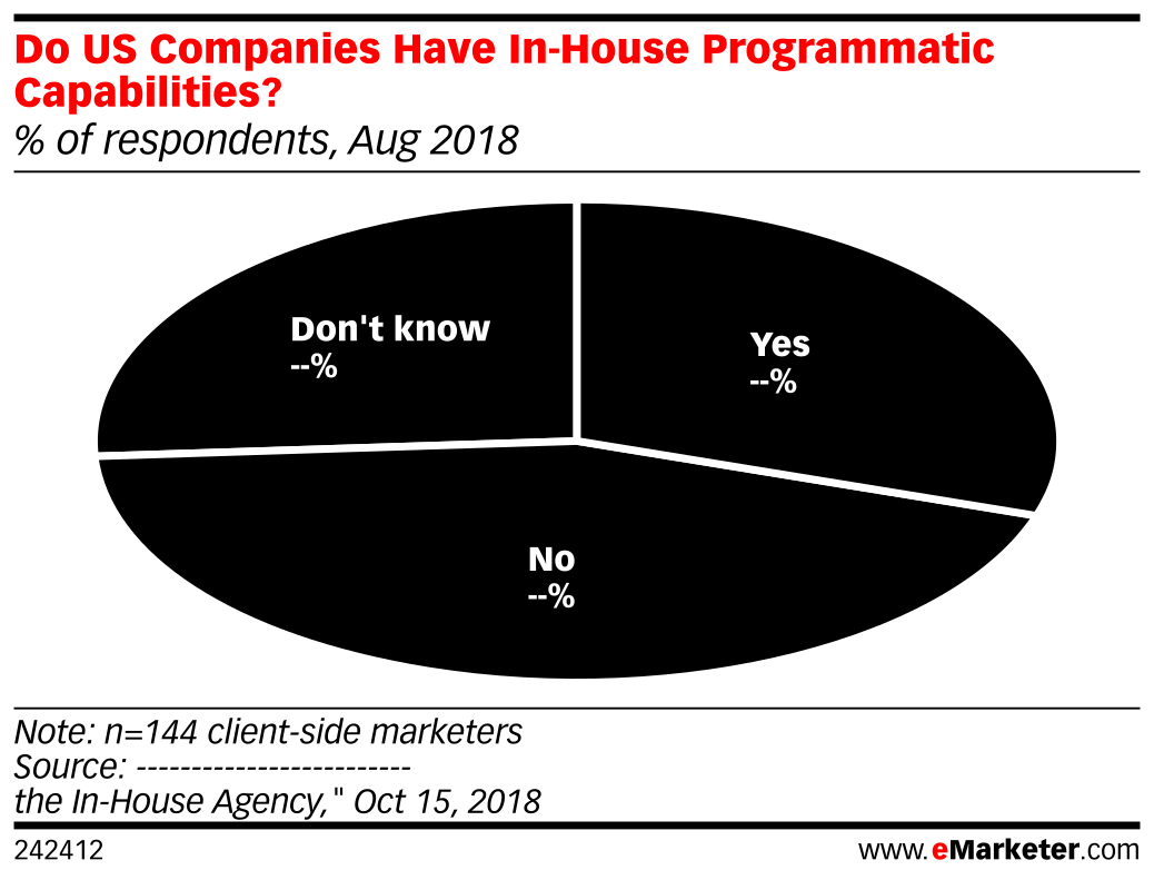 Do US Companies Have In-House Programmatic Capabilities? (% of respondents, Aug 2018)
