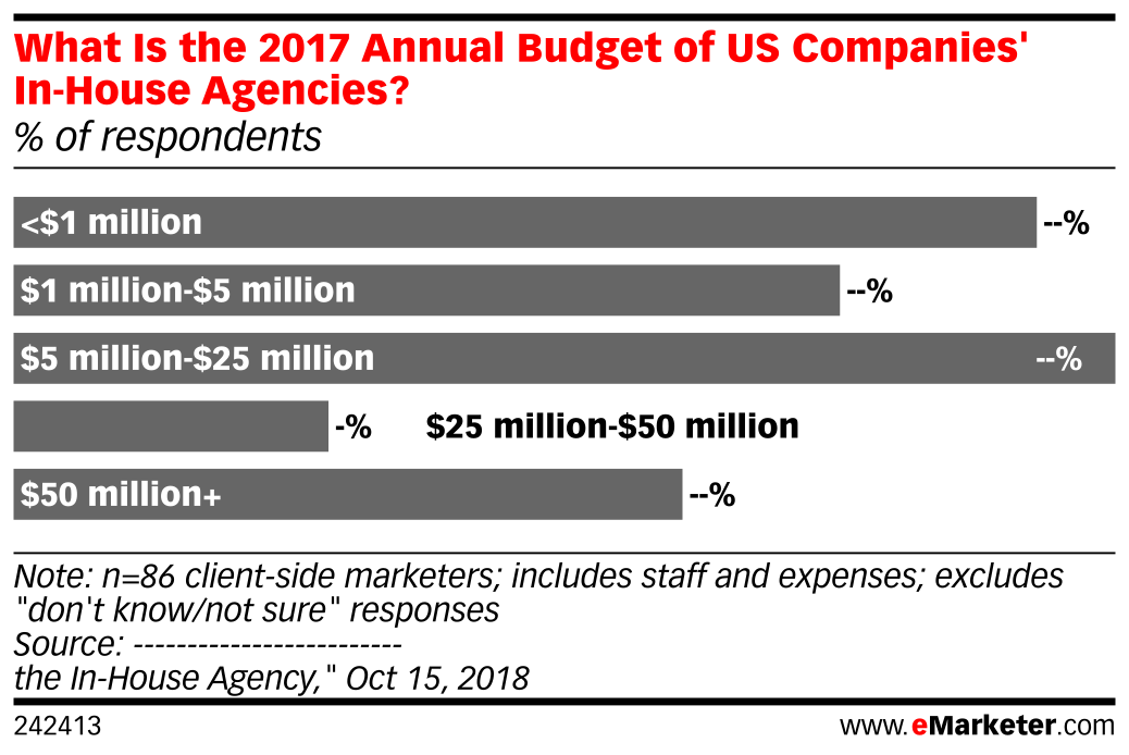 What Is the 2017 Annual Budget of US Companies' In-House Agencies? (% of respondents)