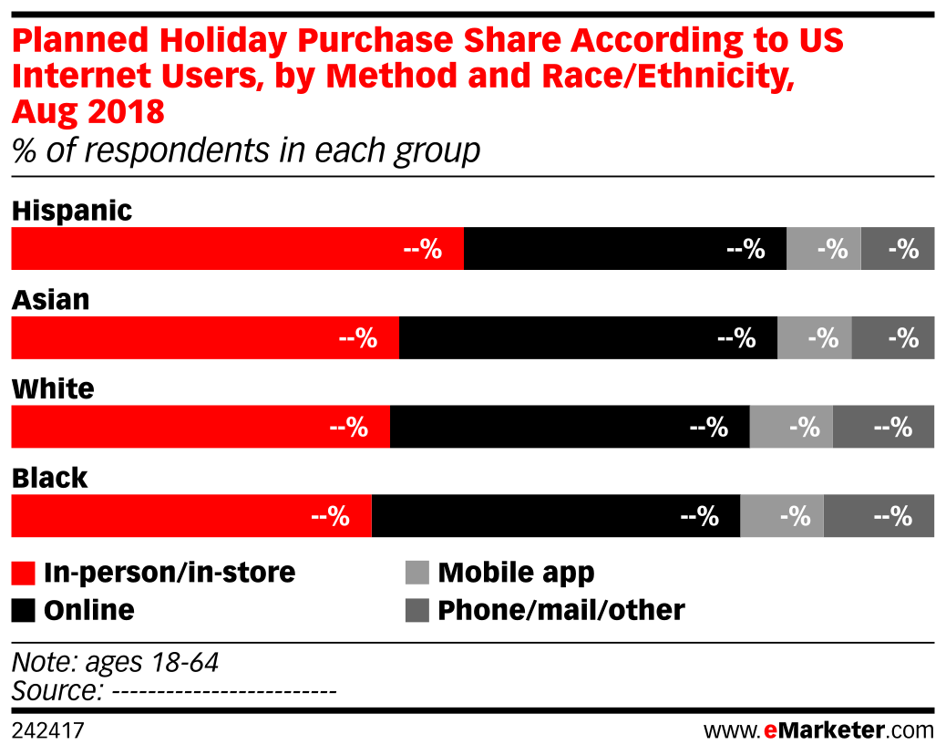 Planned Holiday Purchase Share According to US Internet Users, by Method and Race/Ethnicity, Aug 2018 (% of respondents in each group)