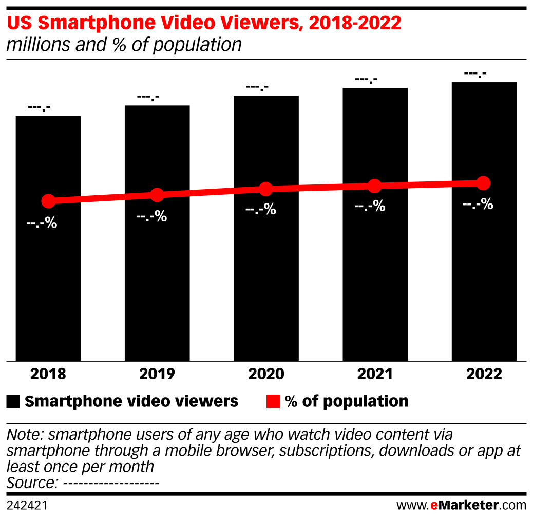 US Smartphone Video Viewers, 2018-2022 (millions and % of population)