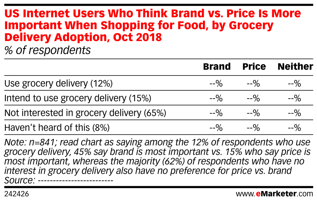 US Internet Users Who Think Brand vs. Price Is More Important When Shopping for Food, by Grocery Delivery Adoption, Oct 2018 (% of respondents)