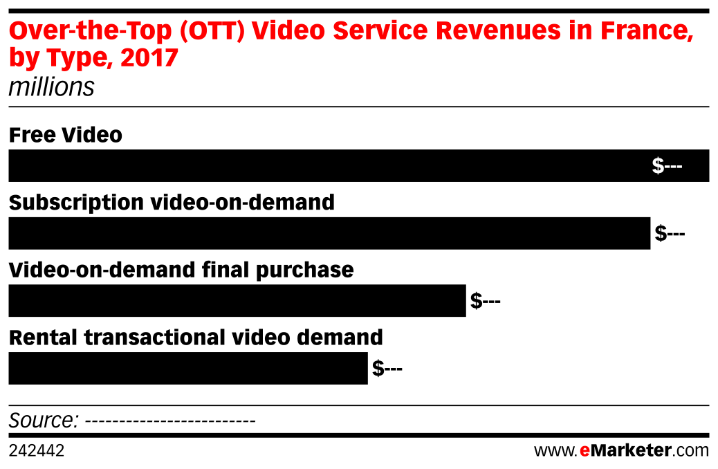 Over-the-Top (OTT) Video Service Revenues in France, by Type, 2017 (millions)